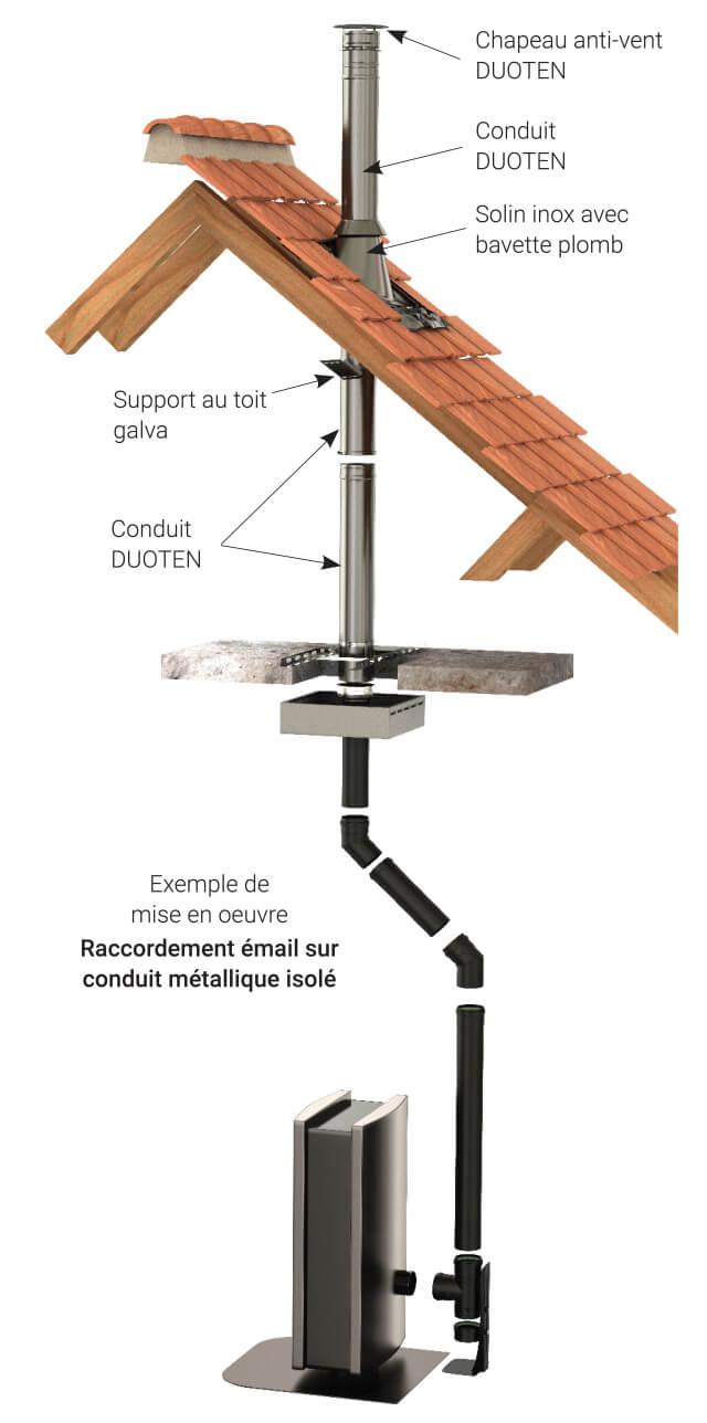 Schéma raccordement émail sur conduit métallique isolé